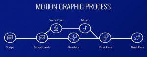 شركات تصميم موشن جرافيك